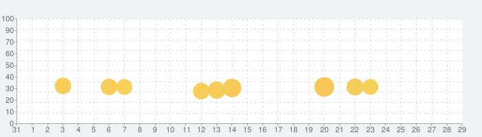 Boas.io Snake vs Cityの話題指数グラフ(9月29日(火))