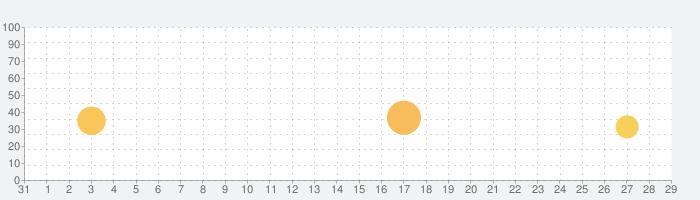 MIYAMOTOの話題指数グラフ(9月29日(水))