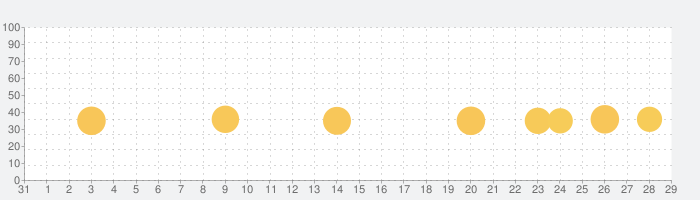 脱出ゲーム -EXiTSの話題指数グラフ(9月29日(水))