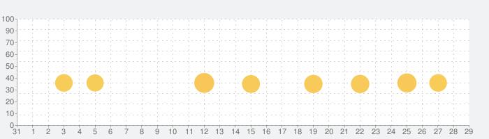 単語パズル-文字つなぎゲームの話題指数グラフ(9月29日(水))
