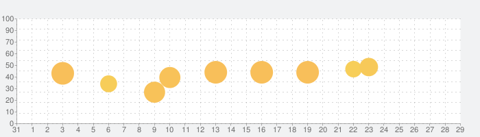Yomiwa JP Dictionary(多言語辞書)の話題指数グラフ(11月29日(日))