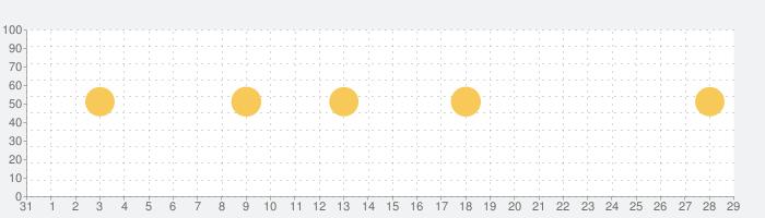分析採点JOYSOUND-公式カラオケ練習アプリの話題指数グラフ(9月29日(水))