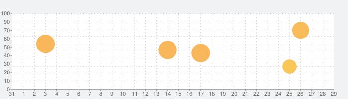 RPG 砂の国の宮廷鍛冶屋の話題指数グラフ(9月29日(水))
