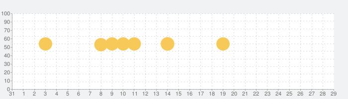 無料占い(今日の運勢)の話題指数グラフ(11月29日(日))