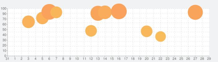 Amazing Frog?の話題指数グラフ(9月29日(火))