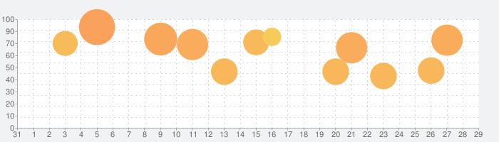 ストリートファイターIV CHAMPION EDITIONの話題指数グラフ(9月29日(火))