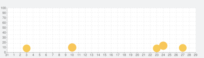 セブンナイツの話題指数グラフ(9月29日(火))