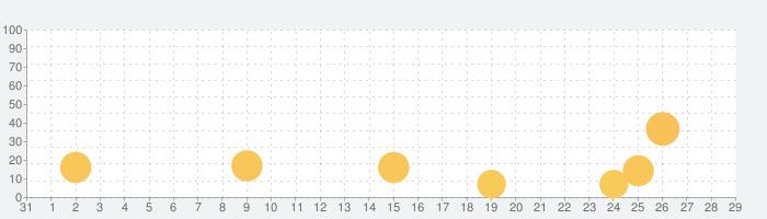 スペイン語 入門・基礎単語の話題指数グラフ(9月29日(火))