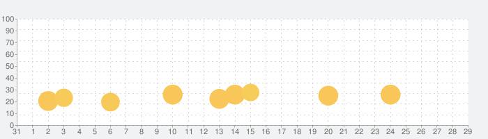 王室姫蜜の話題指数グラフ(9月29日(火))