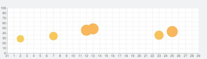Botanicula (ボタニキュラ)の話題指数グラフ(9月29日(火))