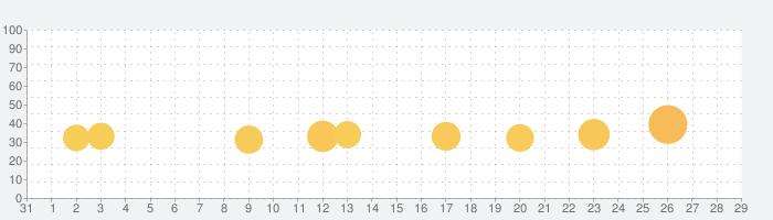ヘッドボールの話題指数グラフ(9月29日(火))