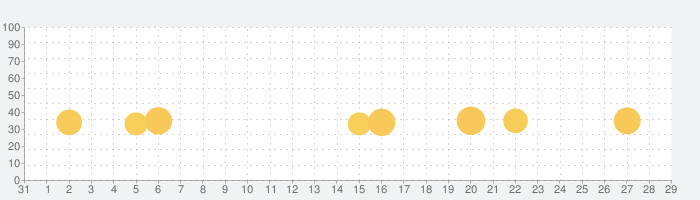 Top Drives – 車のカードレーシングの話題指数グラフ(11月29日(日))