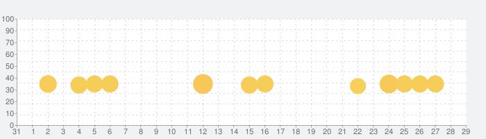 2歳、3歳、4歳のキッズゲームの話題指数グラフ(11月29日(日))
