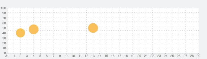KQ Dixieの話題指数グラフ(9月29日(水))