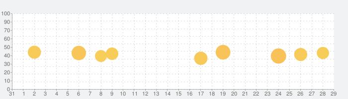MuseScore:シートミュージックの話題指数グラフ(9月29日(水))