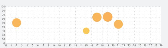 Shadowmaticの話題指数グラフ(9月29日(水))