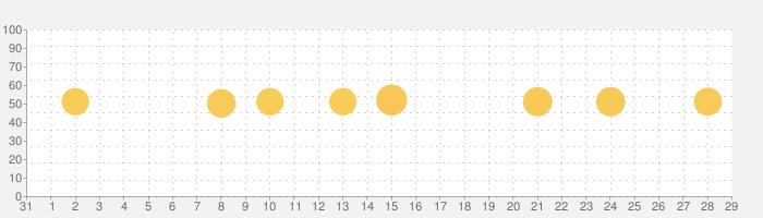 GarageBandの話題指数グラフ(9月29日(火))