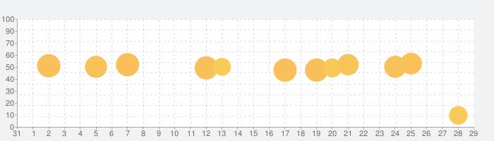 DayGramの話題指数グラフ(2月29日(土))