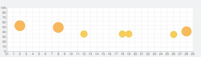 書き取り日本一周の話題指数グラフ(9月29日(水))