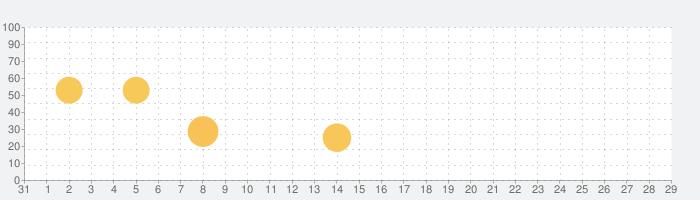 スタディサプリENGLISH TOEIC®L&Rテスト対策の話題指数グラフ(9月29日(水))