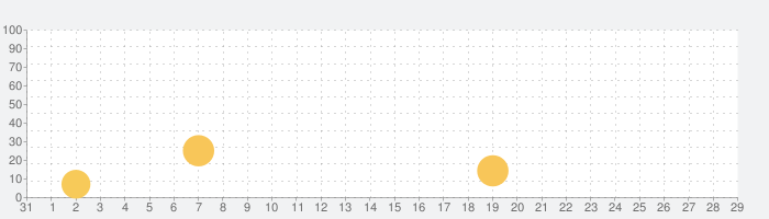 Super Hydorahの話題指数グラフ(1月29日(金))