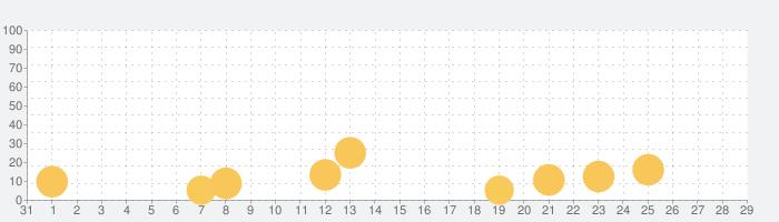 Touge Drift & Racingの話題指数グラフ(11月29日(日))