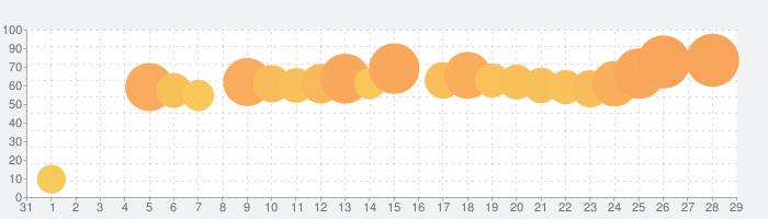 Yahoo!ショッピングの話題指数グラフ(2月29日(土))