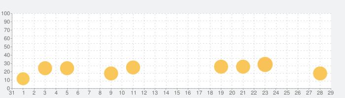 まいにち寂聴さんの話題指数グラフ(9月29日(火))