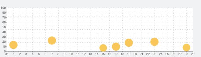 新説・ウミガメのスープ【水平思考ゲーム】の話題指数グラフ(9月29日(水))