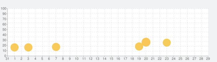 タイムギャルの話題指数グラフ(2月29日(土))