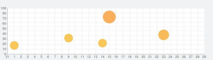 黒騎士と白の魔王 -対戦アクションRPG x 協力ゲームの話題指数グラフ(9月29日(水))