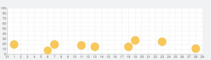 アイチュウ ÉtoileStageの話題指数グラフ(9月29日(火))
