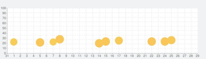 デリシャスワールド ― クッキングゲームの話題指数グラフ(2月29日(土))