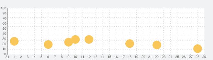 恐竜 ! 子供向けゲームの話題指数グラフ(11月29日(日))