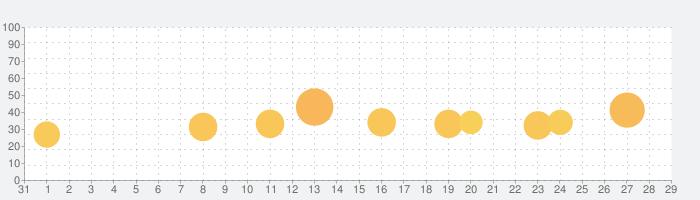 ソニック・ザ・ヘッジホッグ 2の話題指数グラフ(2月29日(土))