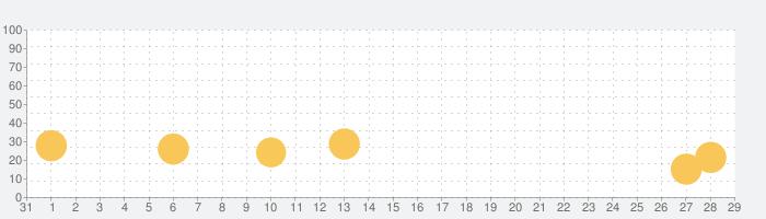 Alice Closetの話題指数グラフ(2月29日(土))