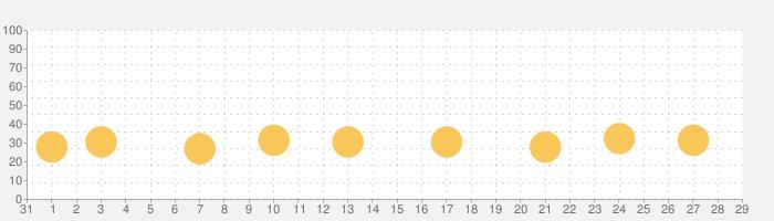 Mini Golf King - マルチプレイヤーの話題指数グラフ(9月29日(火))