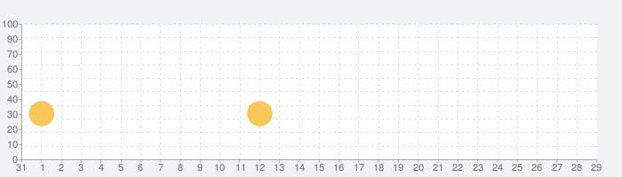 ペコちゃんブラスト : パズルの話題指数グラフ(2月29日(土))