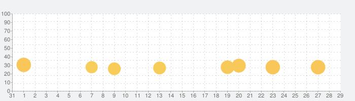 ファントムローズ  スカーレットの話題指数グラフ(9月29日(火))