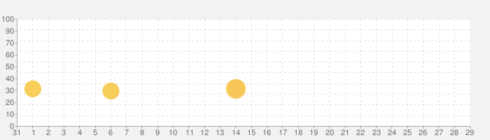 トレインタクシー(Train Taxi)の話題指数グラフ(2月29日(土))