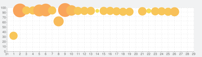 Pocket World 3Dの話題指数グラフ(2月29日(土))