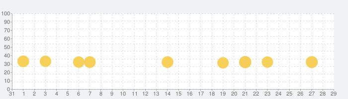 ドロー物語:彼女が好きの話題指数グラフ(11月29日(日))