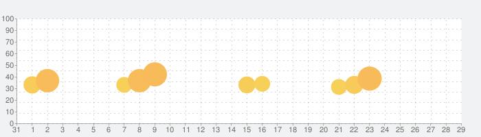 ドットとビート (Dot n Beat)-テストハンドスピーの話題指数グラフ(2月29日(土))