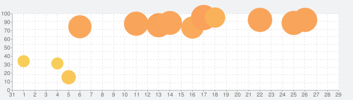 Little Fox Animal Doctor 3Dの話題指数グラフ(9月29日(火))