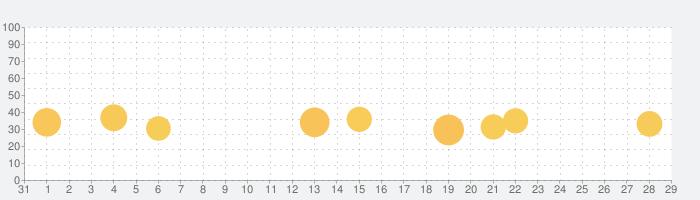 赤ちゃんの名付け鑑定 100万人が占った姓名判断で占う子どもの名前の話題指数グラフ(11月29日(日))