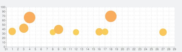 Chameleon Runの話題指数グラフ(2月29日(土))