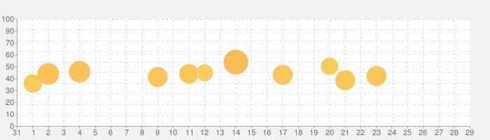 トッカ・ヘアサロン・ミー (Hair Salon Me)の話題指数グラフ(2月29日(土))