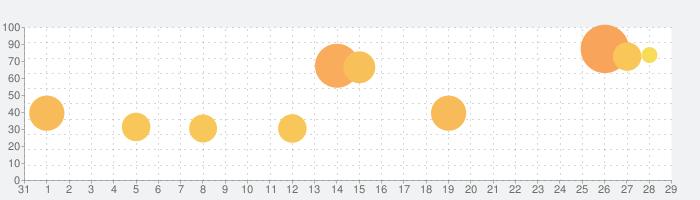 蒼焔の艦隊の話題指数グラフ(9月29日(水))