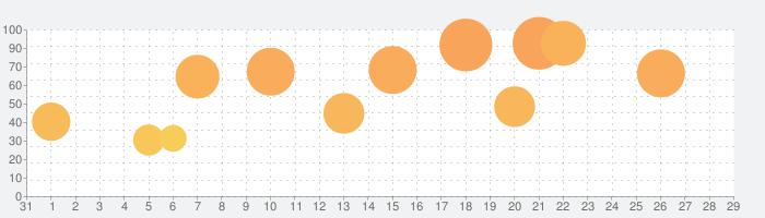 The Gardens Betweenの話題指数グラフ(9月29日(火))