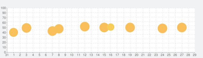 CloudBeats 音楽再生アプリの話題指数グラフ(9月29日(水))